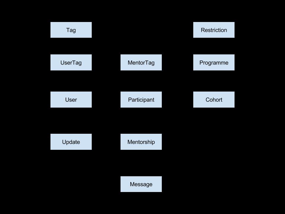 Design mentor matching team 19 database design entity relationship diagram nodejs ccuart Image collections